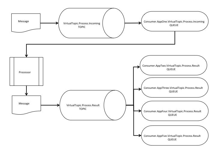 ActiveMQ Memory Tuning – Source Allies